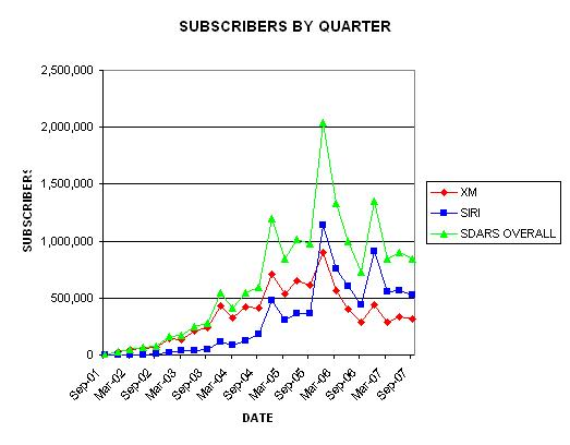 quarterly-subs-chart.JPG