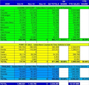 november 2012 auto sales
