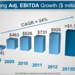 ebitda growth