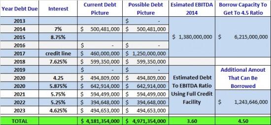 siri debt